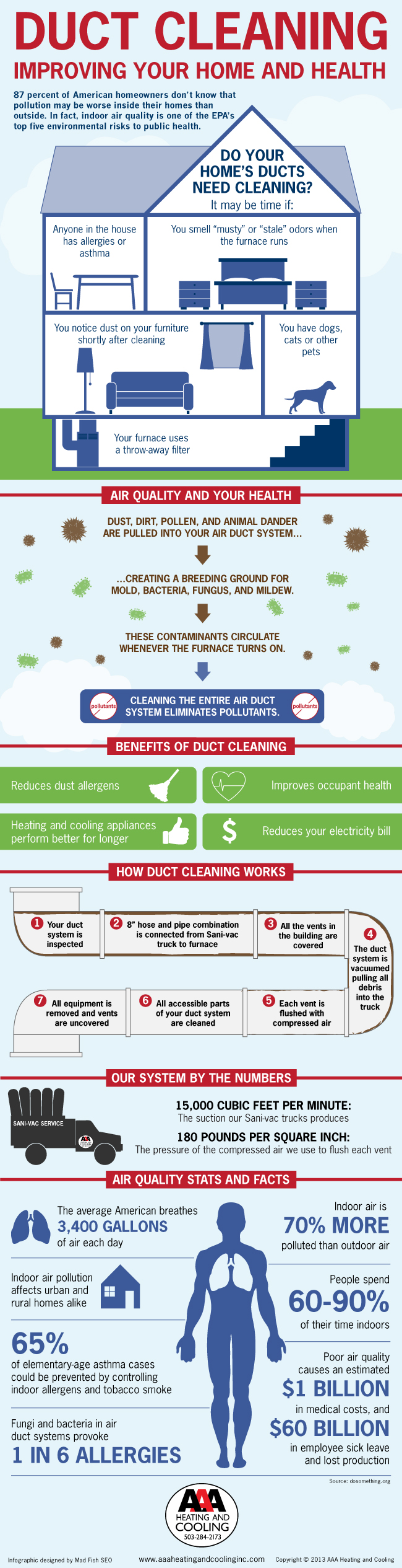Your Home's Indoor Air Quality | Air Duct Cleaning